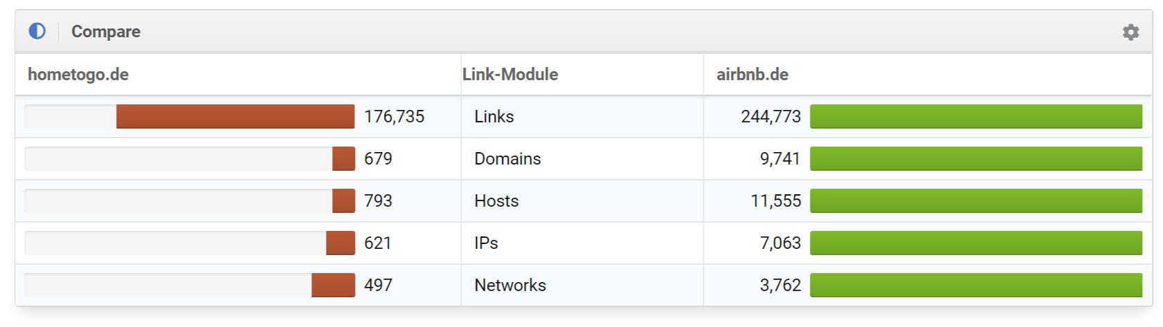 comparaison liens hometogo et airbnb