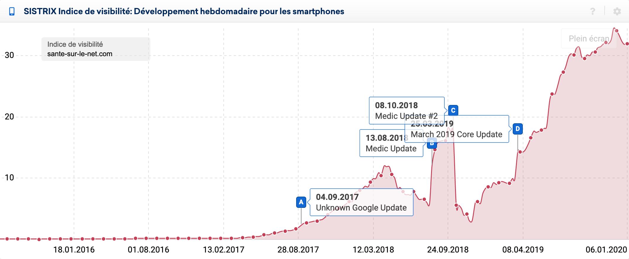 Indice de visibilité de sante-sur-le-net.com