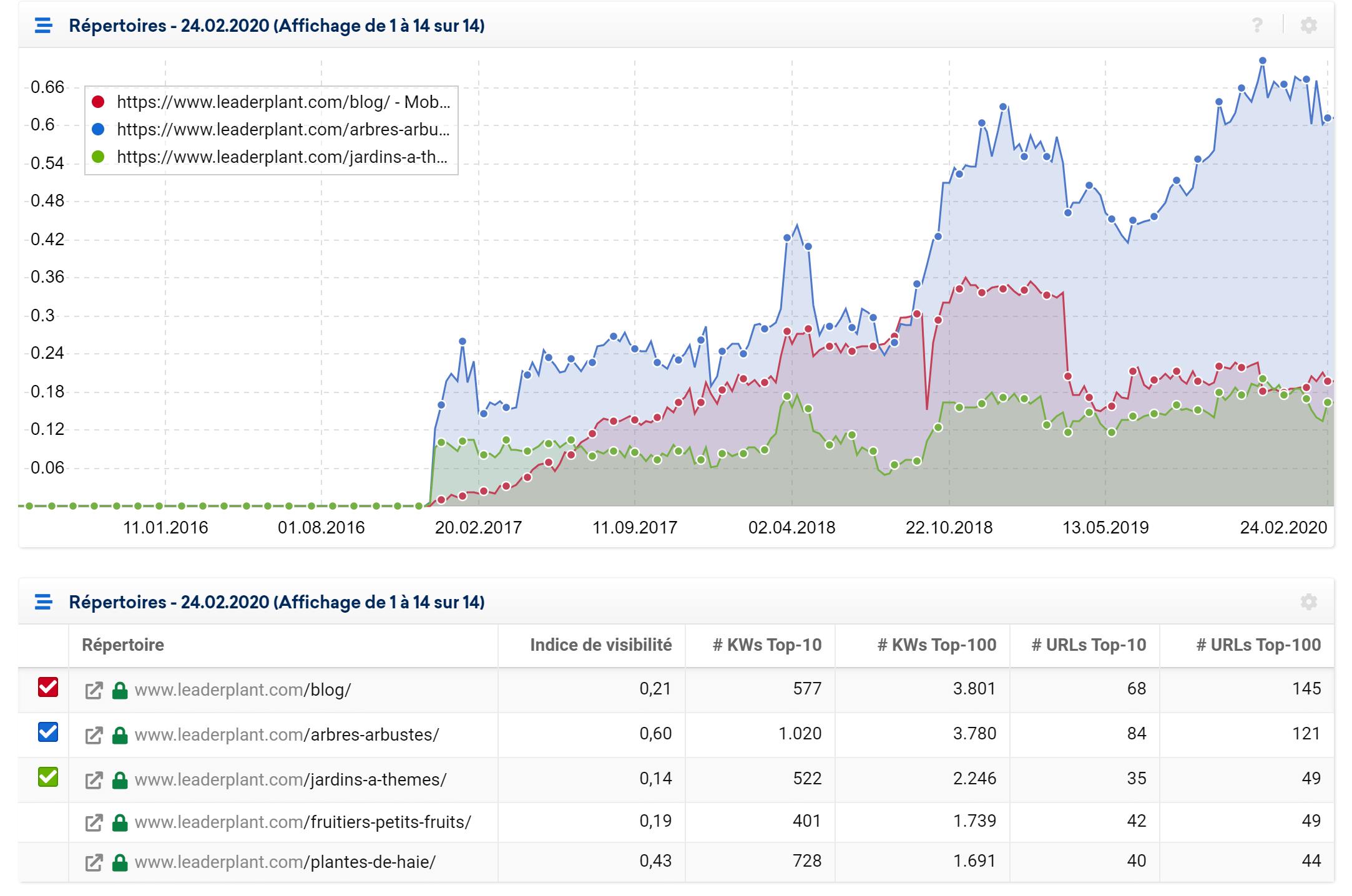 Évolutions des répertoires de leaderplant.com
