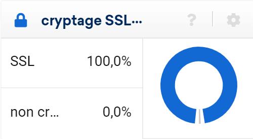 Proportion d'URL utilisant un HTTPS