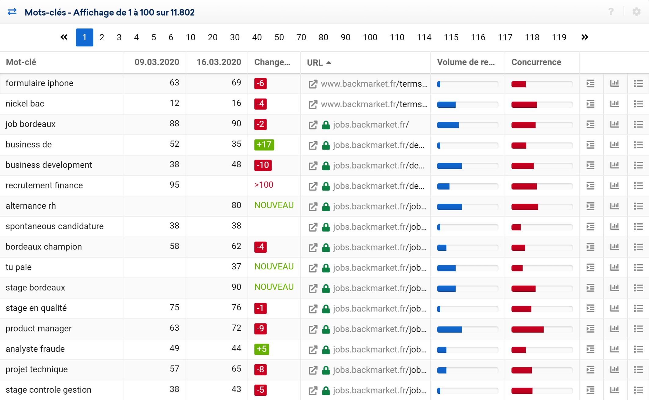 Changement de ranking pour un domaine