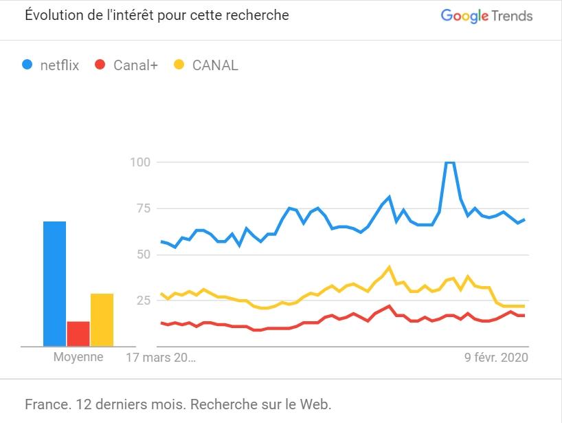 Google trend Netflix contre Canalplus
