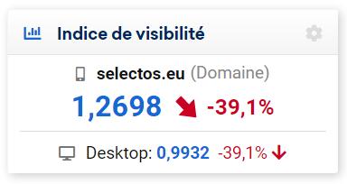 Indice de visibilité selectos.eu chute semaine