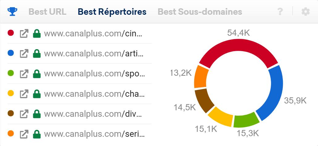 Meilleurs répertoires canalplus.com
