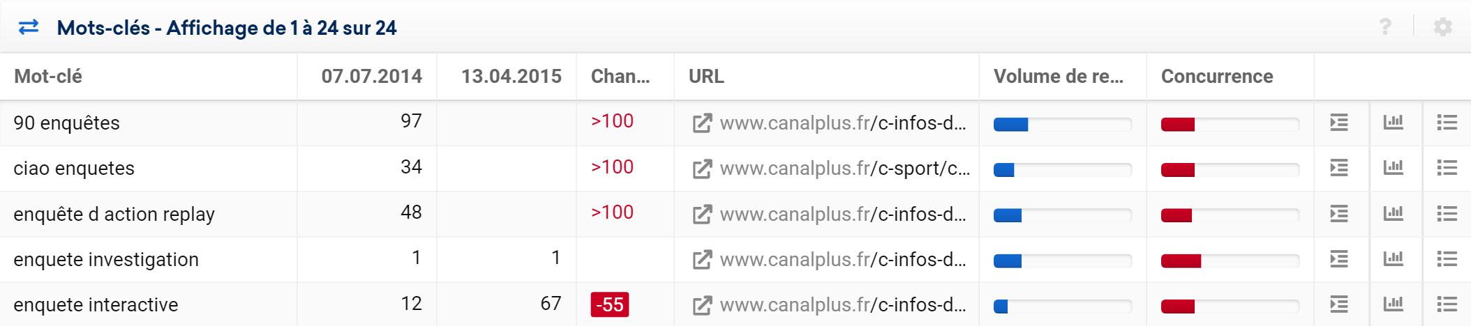 exemple déréférencement de mot-clés canalplus.fr