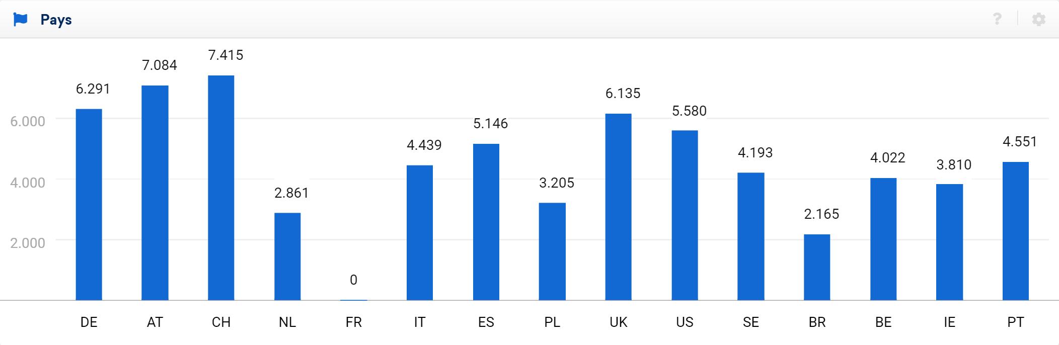 indice de visibilité pour le domaine donné sur les plus grands marchés nationaux.