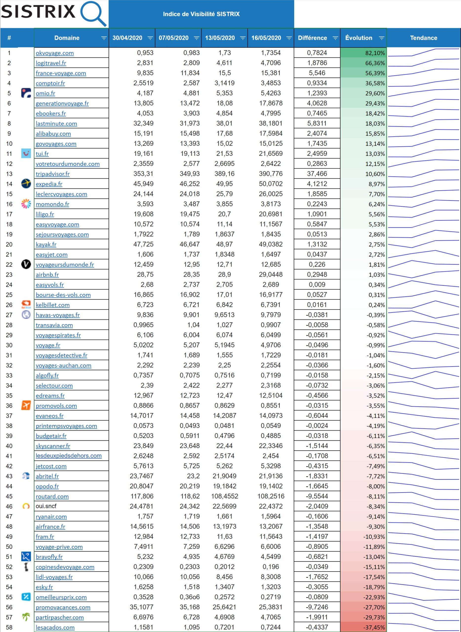 Secteur voyage gagnants et perdants de l'Update core mois de mai 2020