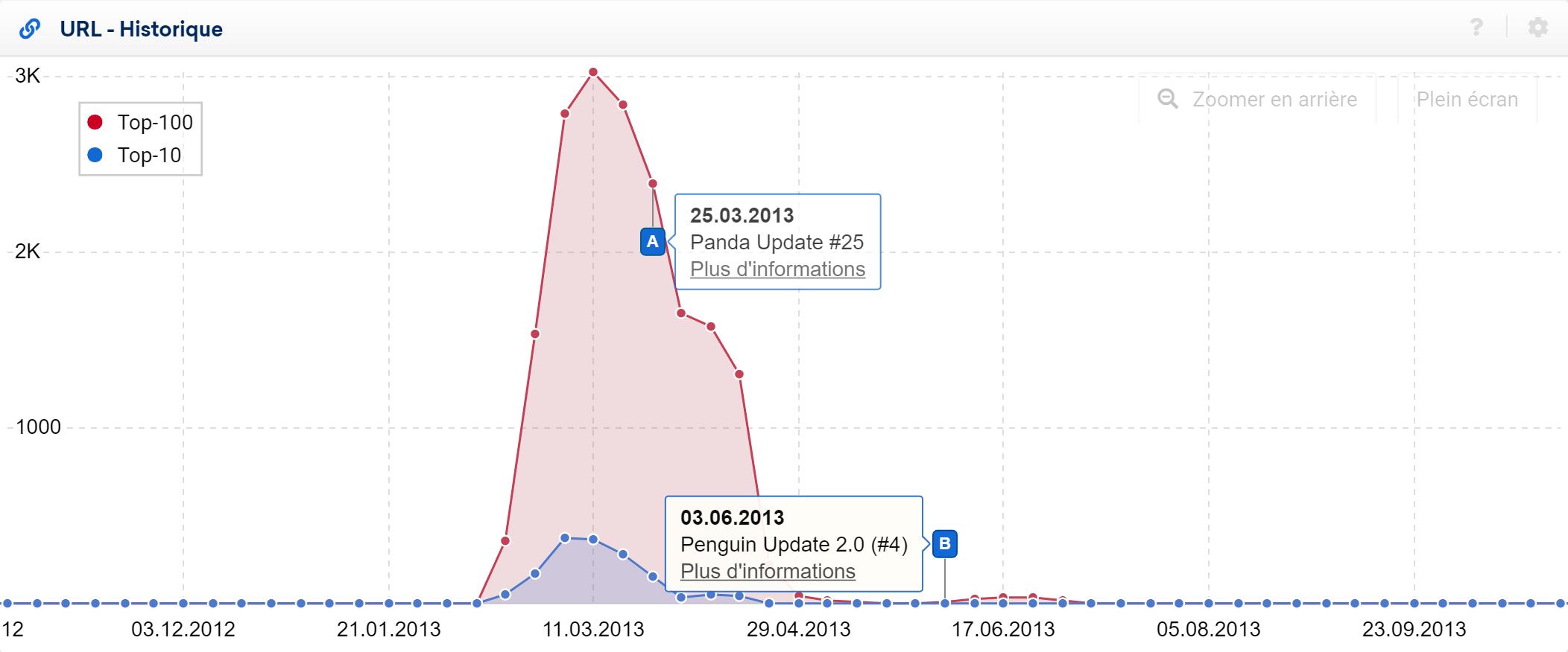 Ascension rapide de visibilité de MonEchelle.com puis Update Pingoin.png