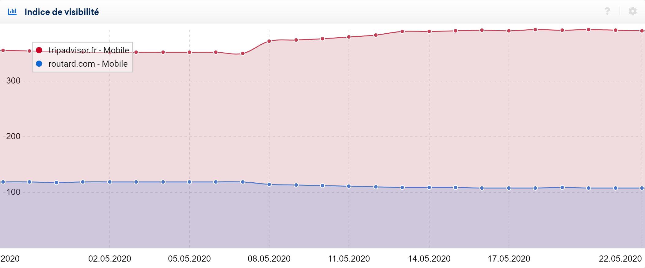 may core update 2020 CGU routard vs tripadvisor