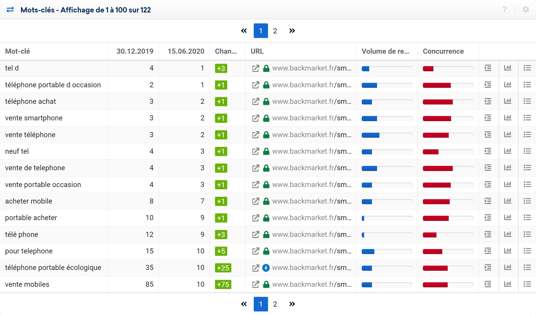 évolution ranking keyword URL depuis début 2020