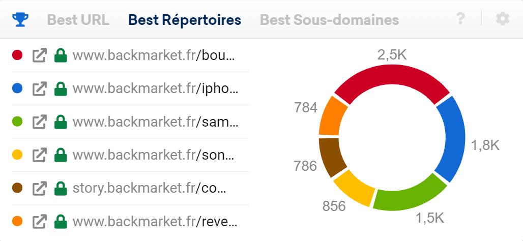 Visibilité des Meilleurs Répertoires web Back Market