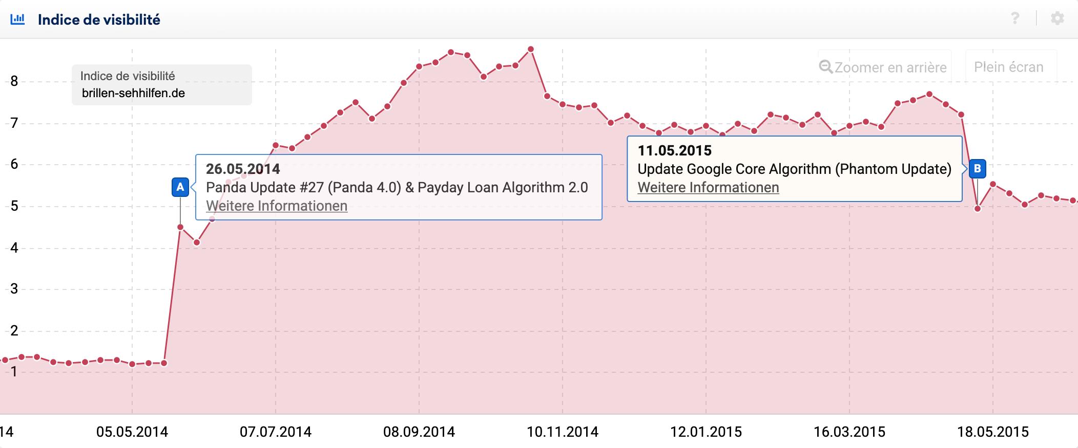 Le domaine brillen-sehhilfen.de a été frappé par la Core Algorithm Update de Google