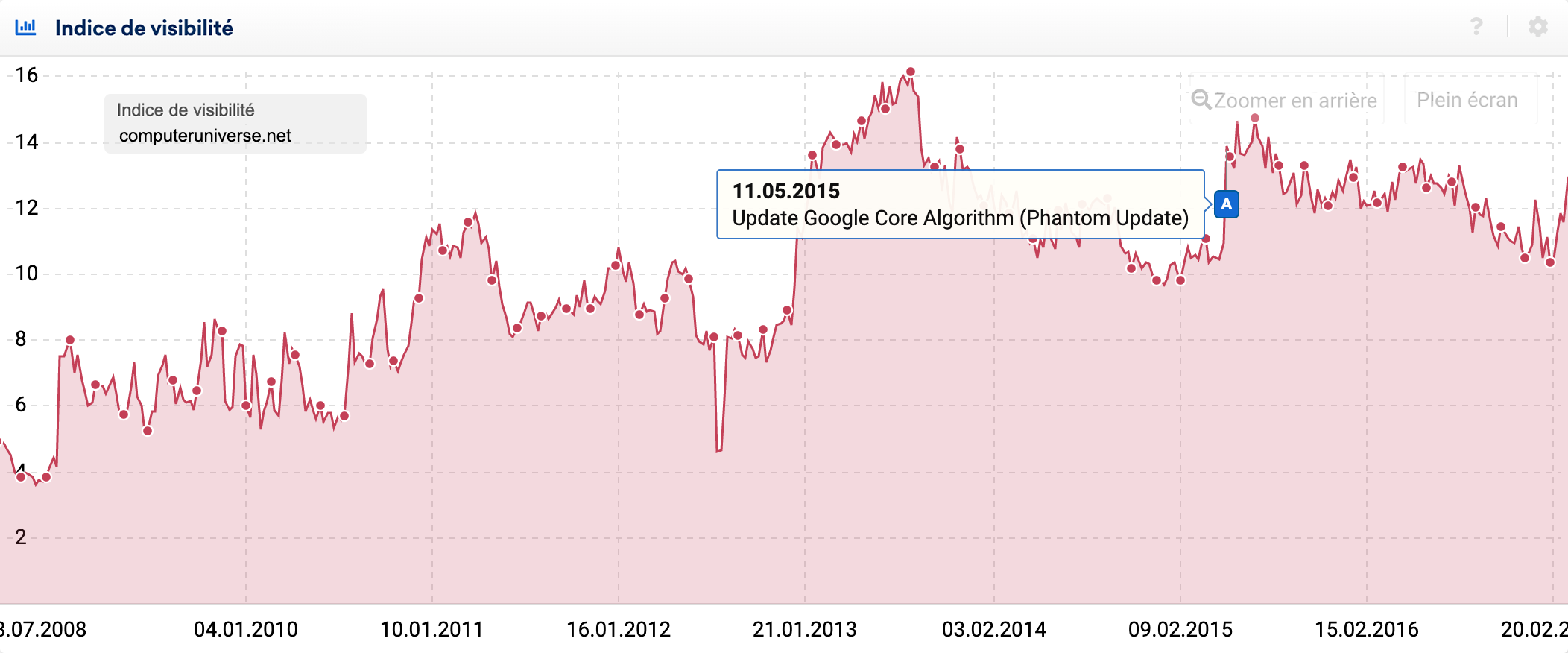 On the upside of Google's Phantom Update: computeruniverse.net