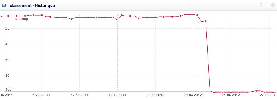 Perte de classement et pas de répit en vue : un résultat de la Penguin Update