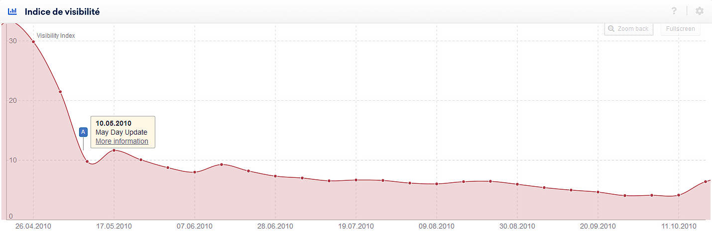 Historique de l'indice de visibilité d'un domaine affecté par la May Day Update. Affiché par un pin d'événement dans la SISTRIX Toolbox