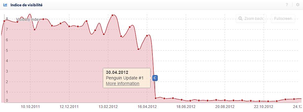 Événement C: Les sites Internet considérés comme du spam ont subi une forte perte de visibilité, s'approchant souvent de 0
