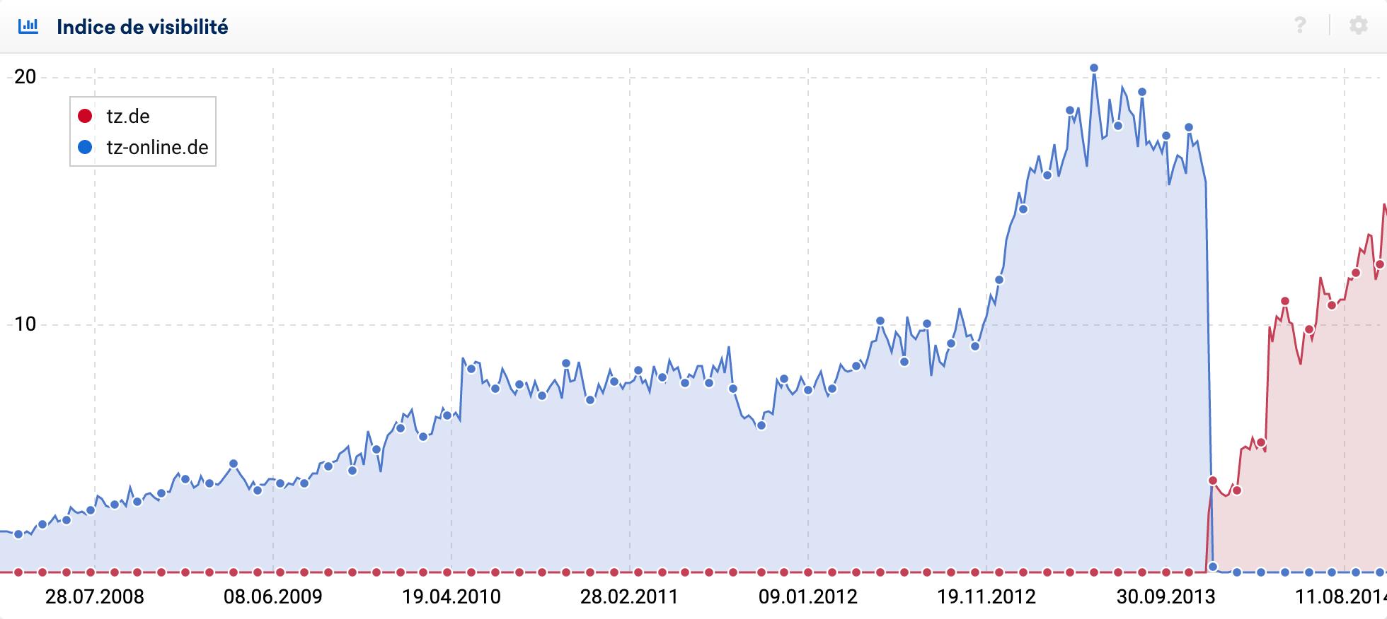 Changement de domaine de tz-online (Google Allemagne)