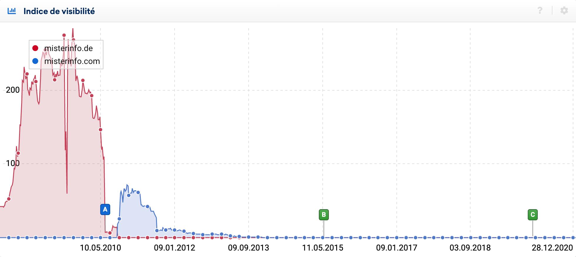 Changement de domaine de Misterinfo (Google Allemagne)