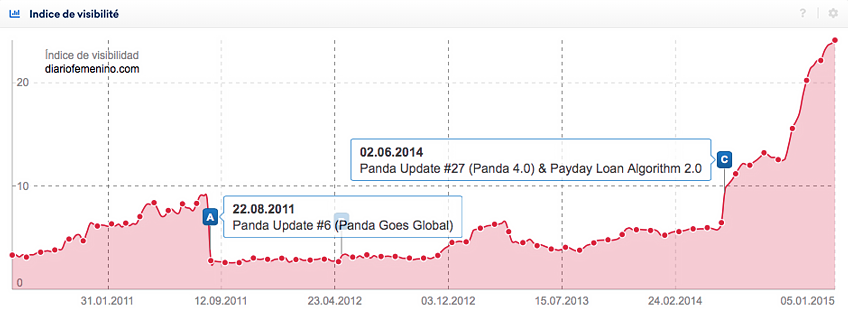 This domain was hit by a penalty thanks to the Google Panda Update