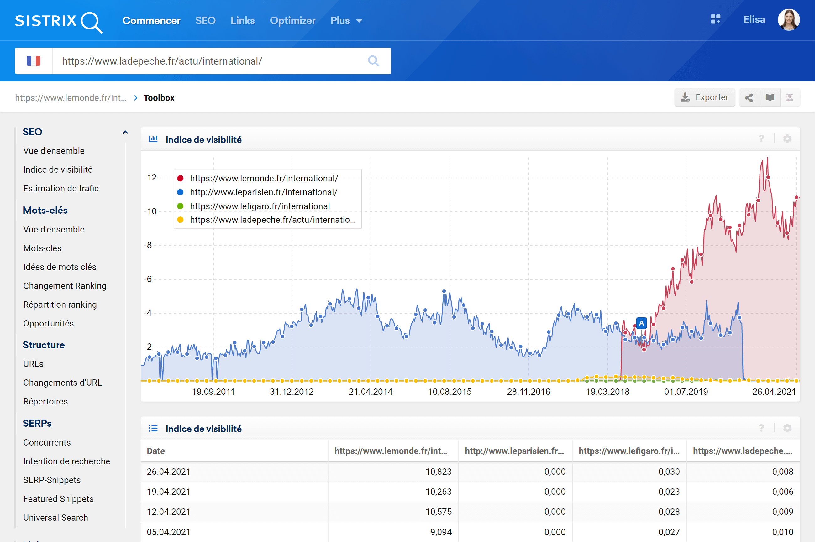 Comparaison des répertoires de quatre sites d'information