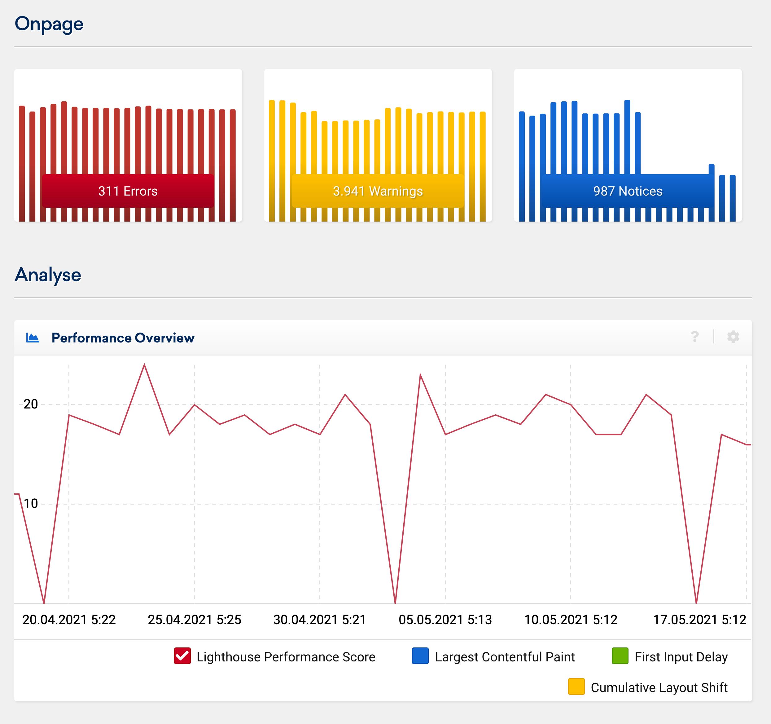 Les pics de chargement ou les changements dans la disponibilité/temps de chargement d'un site peuvent être identifiés rapidement dans l'Optimiseur