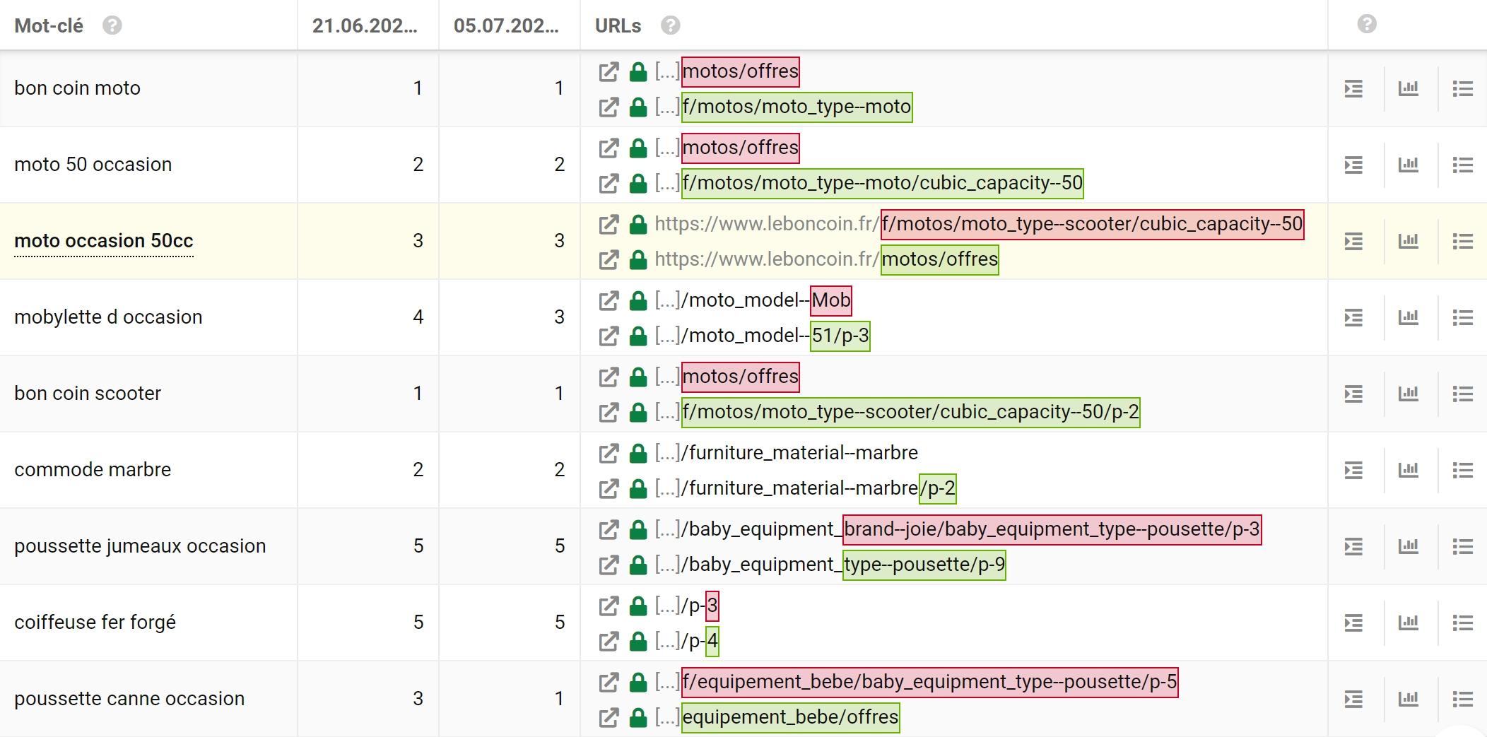 Extraits de la cannibalisation des URLs du site leboncoin.fr