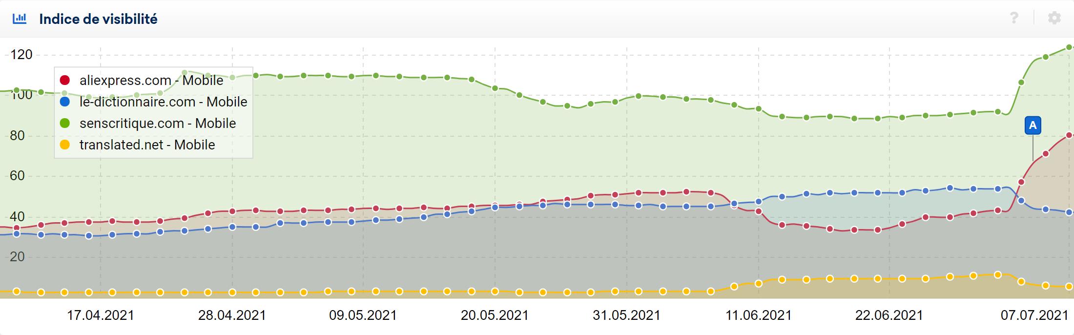 Hausse puis baisse de visibilité en SERP et inversement avec l'update de l'été