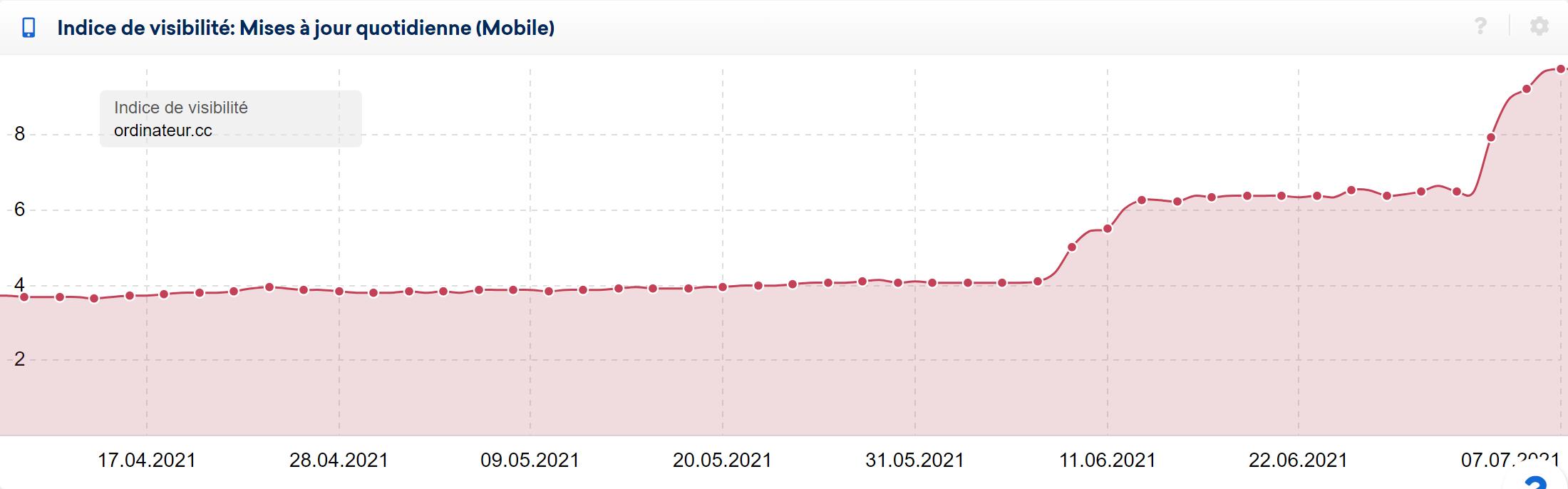 Le site ordinateur.cc a été touché 2 fois positivement lors du core update de juin et juillet 2021