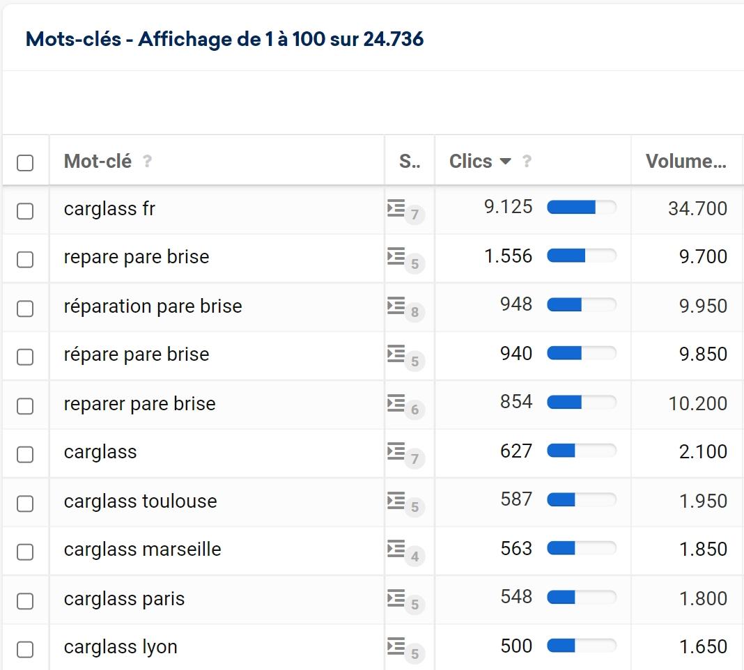 Keywords classés par défaut avec le nombre de clics reçus